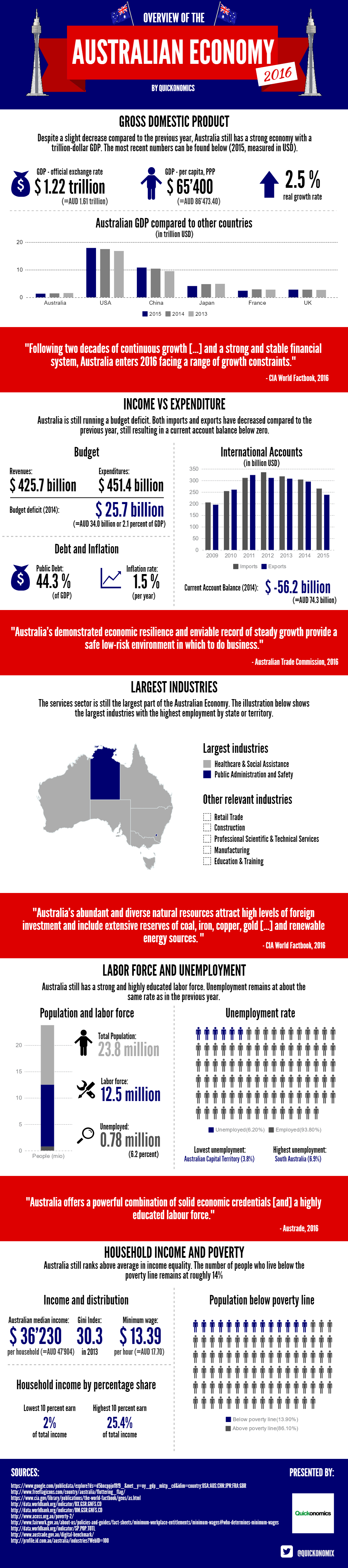 Overview of Australian Economy 2016