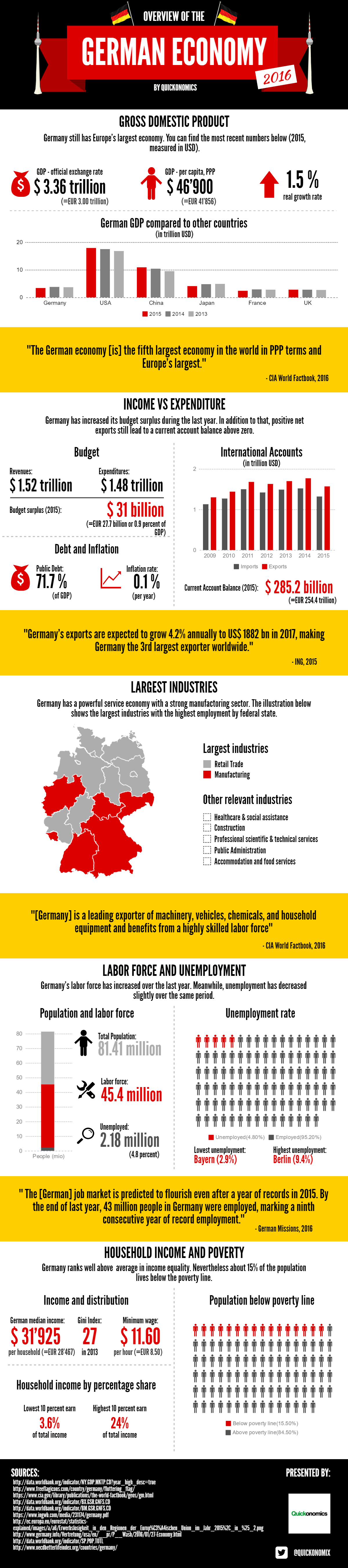 Overview of the German Economy 2016