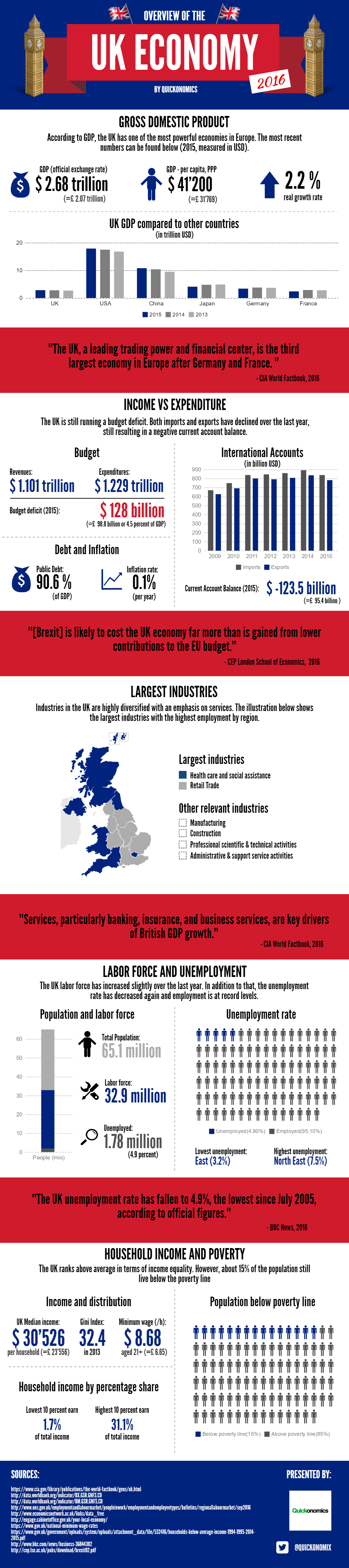 Overview of the UK Economy 2016