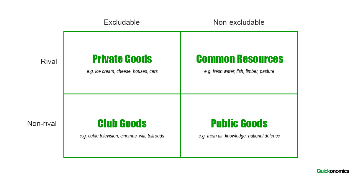 Different Types of Goods Table