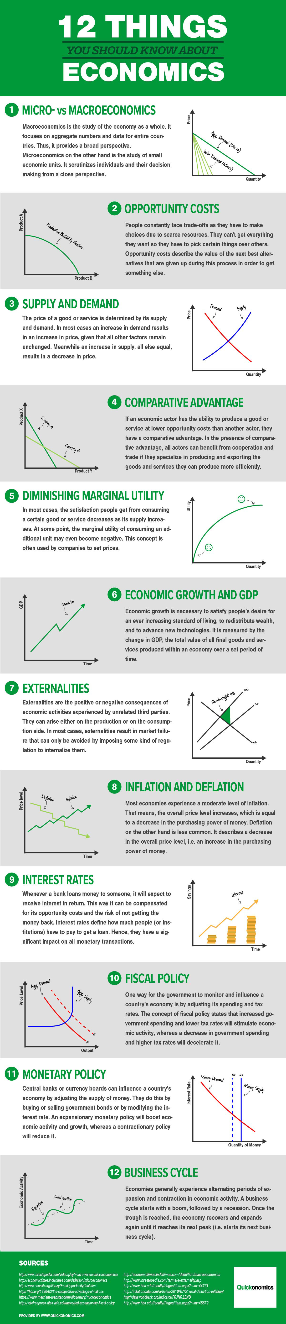 Infographic - 12 Things you should know about economics