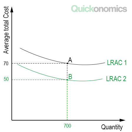 Five types of economic efficiency quickonomics research and development investments in human capital or an increase in competition within the market the graph below illustrates dynamic efficiency ccuart Choice Image