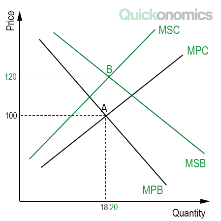 Five types of economic efficiency quickonomics the graph shows two sets of curves the intersection of the marginal private cost curve mpc and the marginal private benefit curve mpb represents an ccuart Choice Image