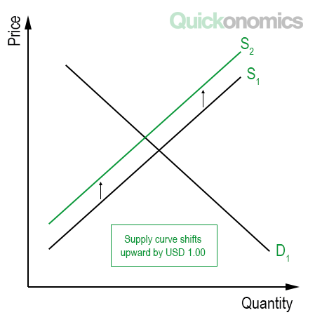 how to calculate tax incidence quickonomics