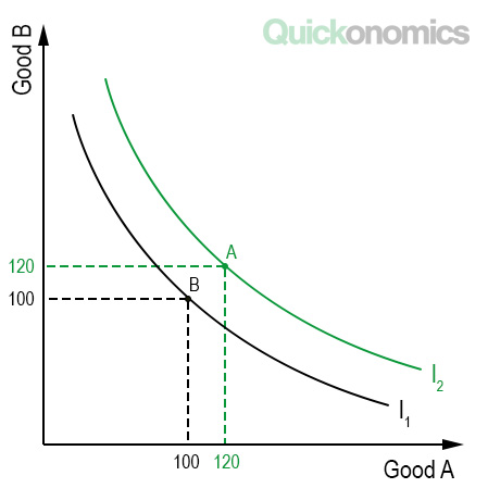 Higher Indifference Curves Are Preferred to Lower Ones