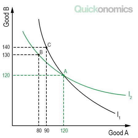 Indifference Curves Cannot Intersect