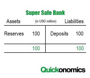 100 Percent Reserve Banking