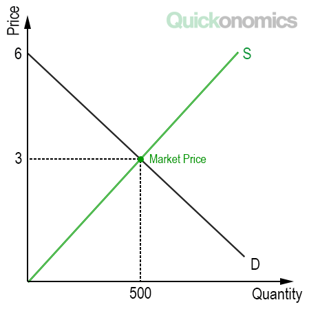 Step 2: Find the Market Price