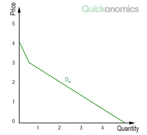 Example of Market Demand
