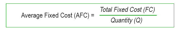 Average Fixed Cost Formula