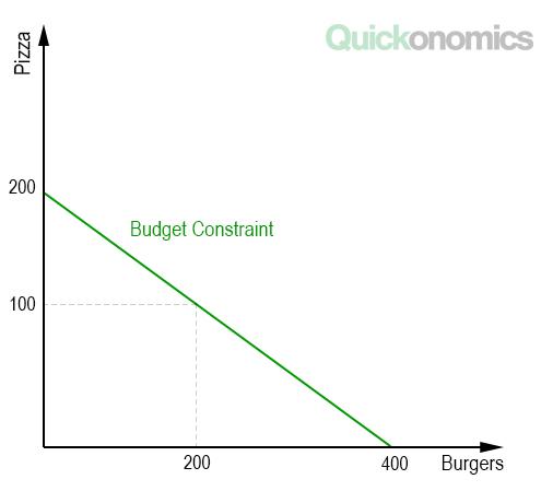 Budget Constraint Illustration