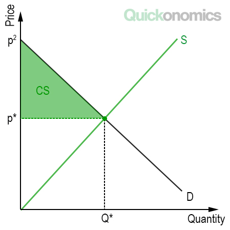 Illustration of Consumer Surplus