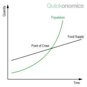 Malthusian Theory of Population Illustration